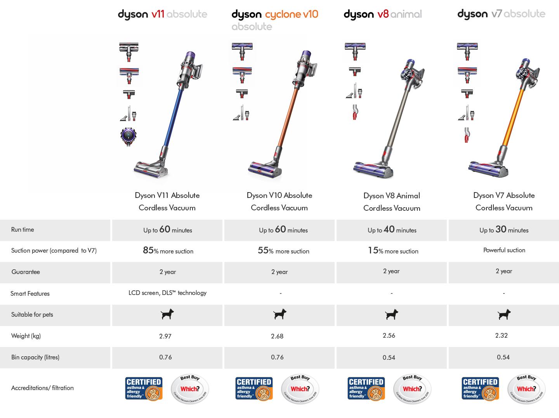 Dyson Cordless Vacuum Cleaners Comparison Table