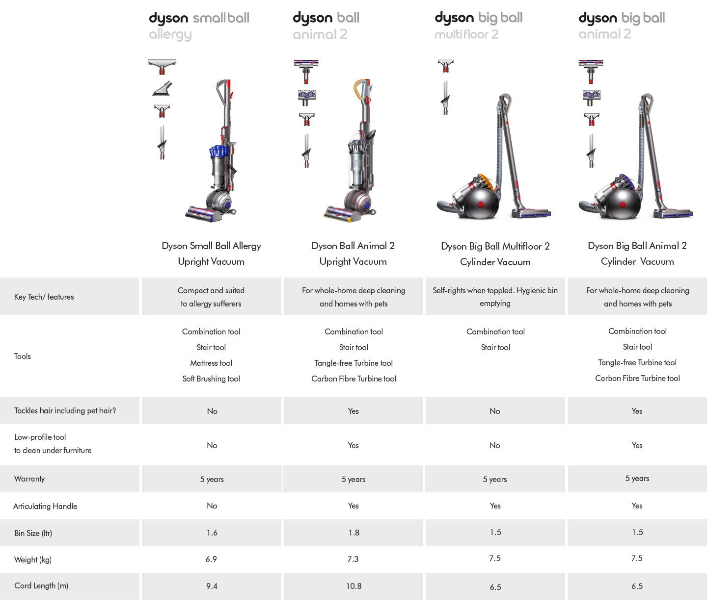 Dyson Corded Vacuum Cleaners Comparison Table